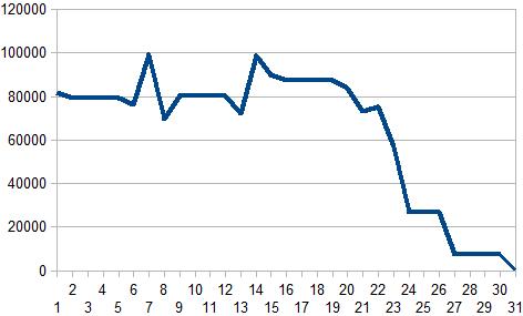 2016年12月収支グラフ
