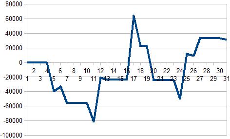 2017年1月収支グラフ
