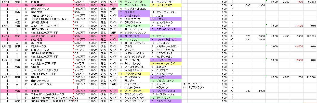 17/01/22 投票結果