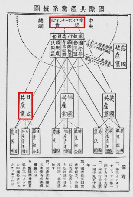 国際共産党系統図1_2