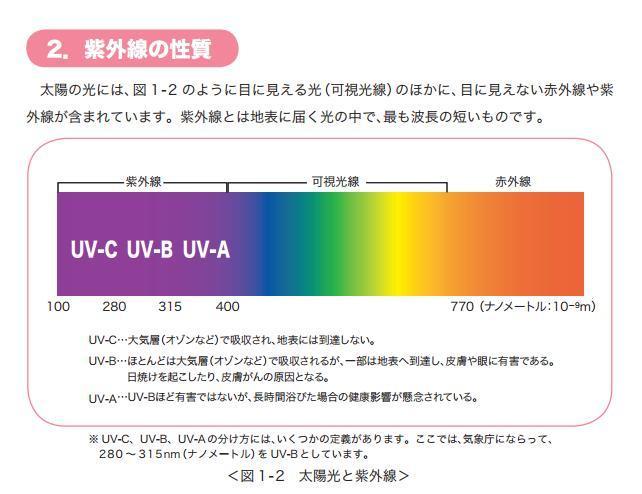 161231紫外線