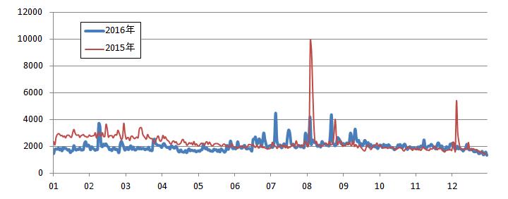 2016年の当ブログのアクセス数(セッション数)推移グラフ