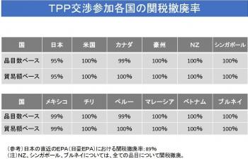 TPPにおける関税交渉の結果1