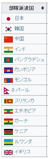 wiki国際連合南スーダン派遣団
