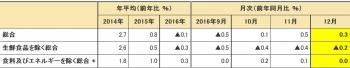 2015年基準 消費者物価指数 全国 平成28年(2016年)12月分 (2017年1月27日公表)