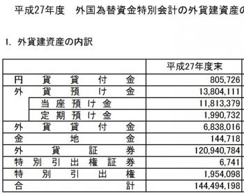 平成27年度 外国為替資金特別会計の外貨建資産の内訳及び運用収入の内訳等