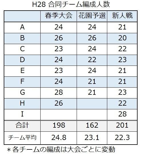 H28東京都合同チーム編成参加人数