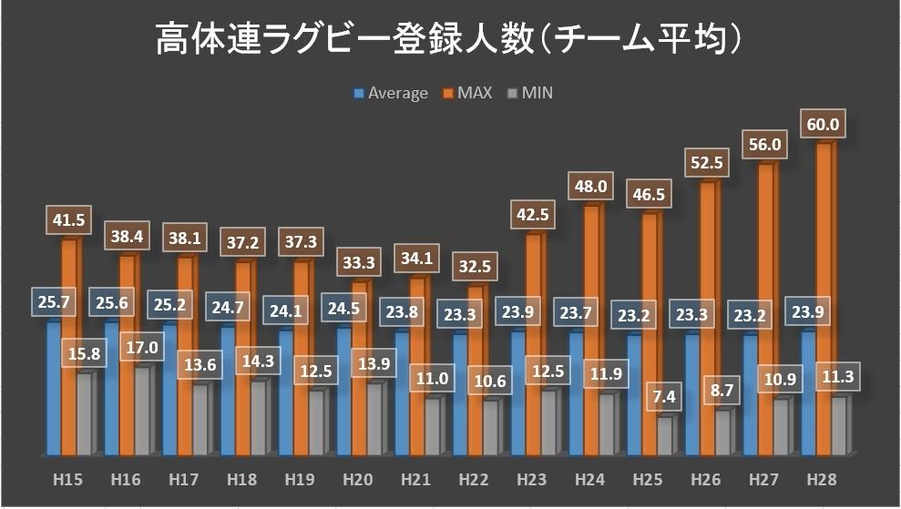 高体連ラグビー登録人数(都道府県別)統計値H15-H28