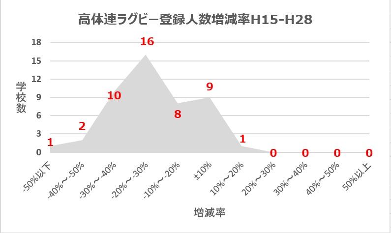 高体連ラグビー登録人数増減率(H15-H28)1