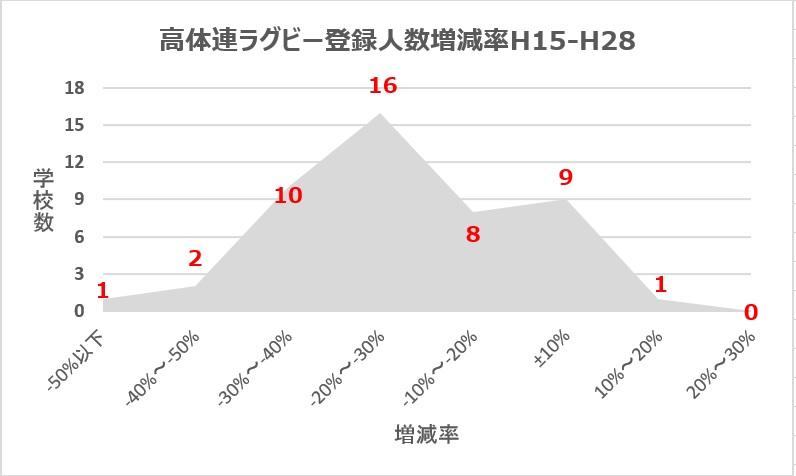 高体連ラグビー登録人数増減率(H15-H28)軸ズレ