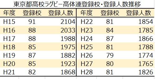 東京都高体連ラグビー登録校数、登録人数推移H15-H28(2)