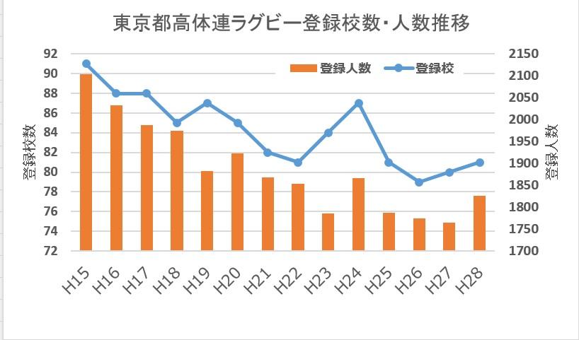 東京都高体連ラグビー登録校数、登録人数推移H15-H28