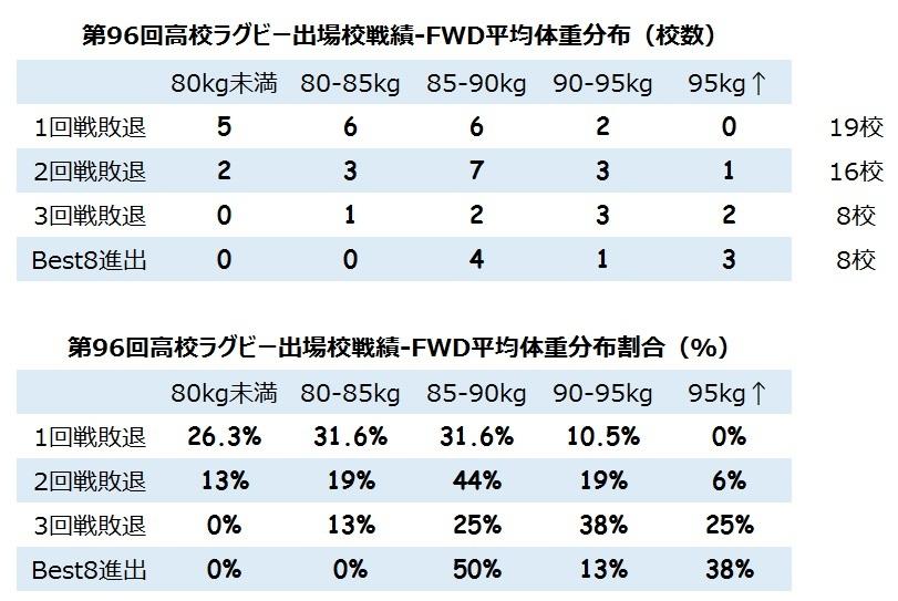96花園体重分布(FWD)