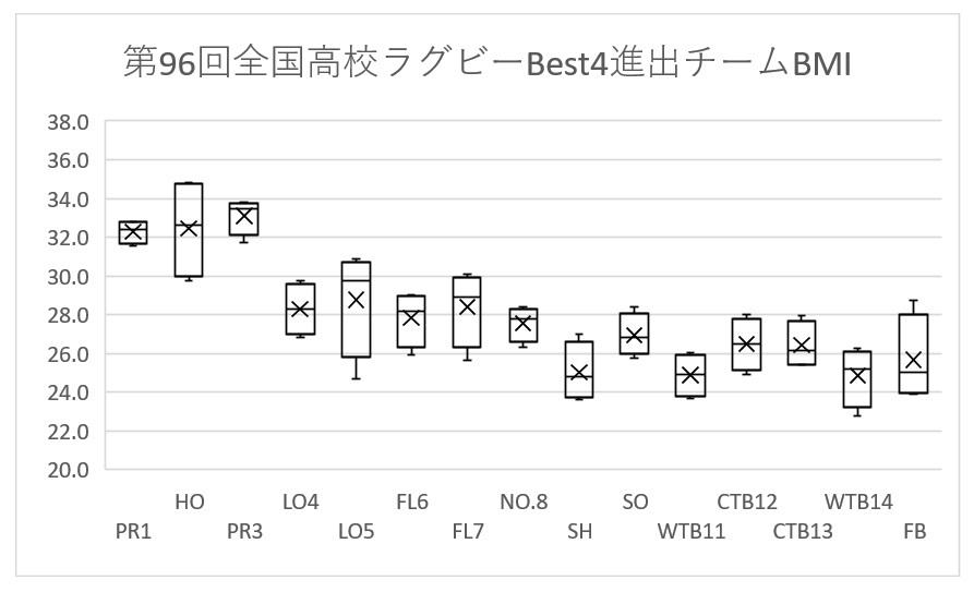 96花園Best4 BMI