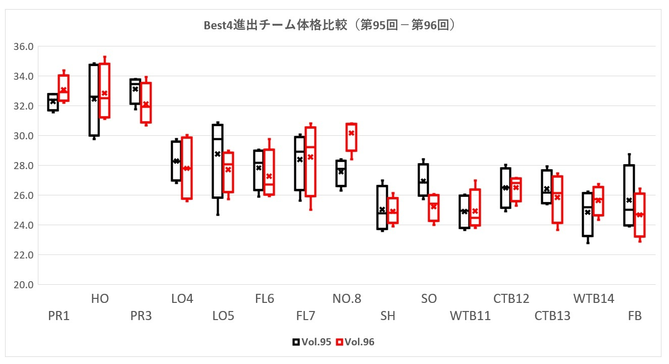 95-96花園ベスト4進出チーム比較