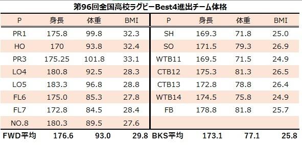 96花園Best4 BMI平均入り