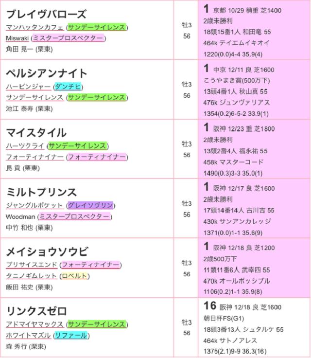 日刊スポーツ賞シンザン記念2017登録03
