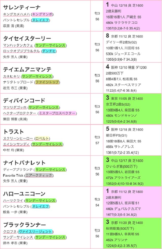 日刊スポーツ賞シンザン記念2017登録02
