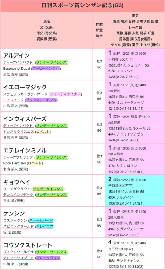 日刊スポーツ賞シンザン記念2017登録01