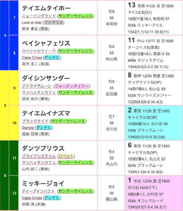 スポーツニッポン賞京都金杯2017出馬表02