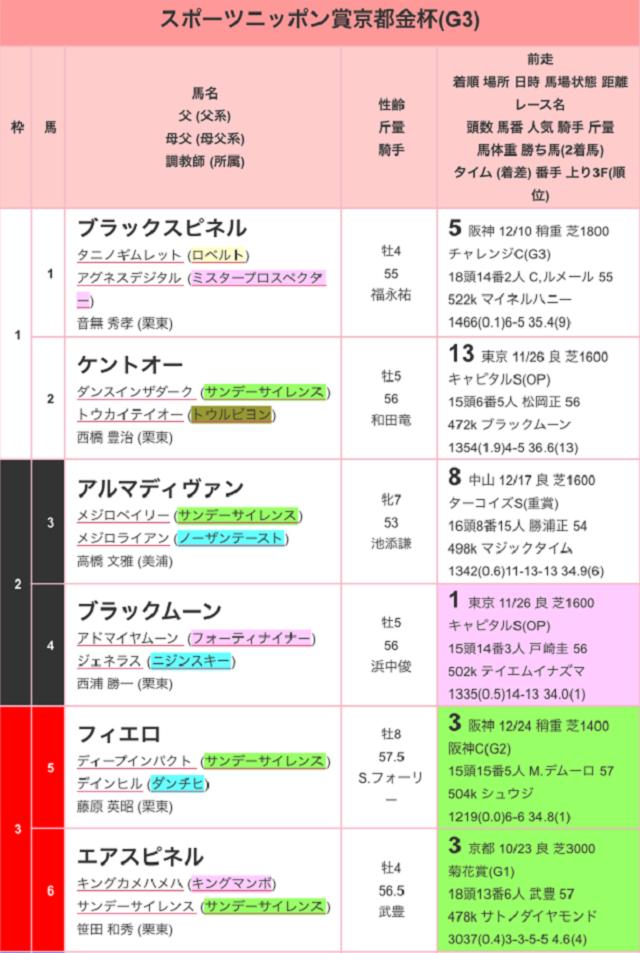 スポーツニッポン賞京都金杯201701出馬表