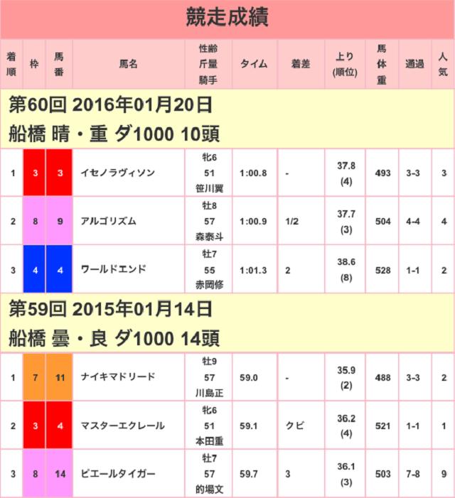 船橋記念2017競走成績01