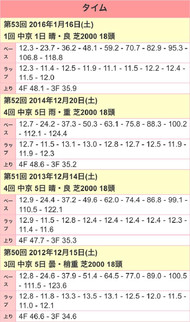 愛知杯2017ラップ
