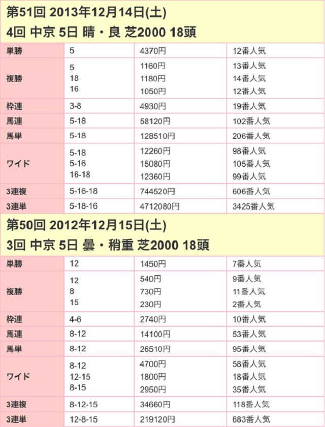 愛知杯2017配当02