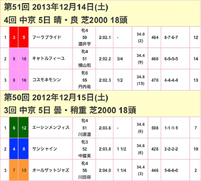 愛知杯2017競争成績02