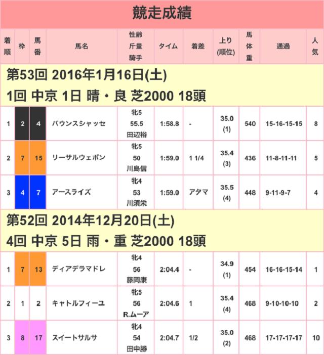 愛知杯2017競争成績01