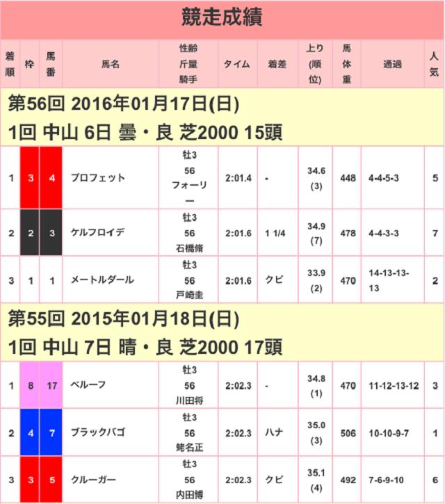 京成杯2017競争成績00