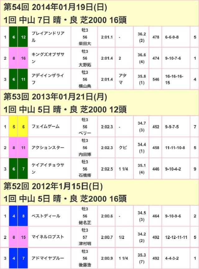 京成杯2017競争成績01