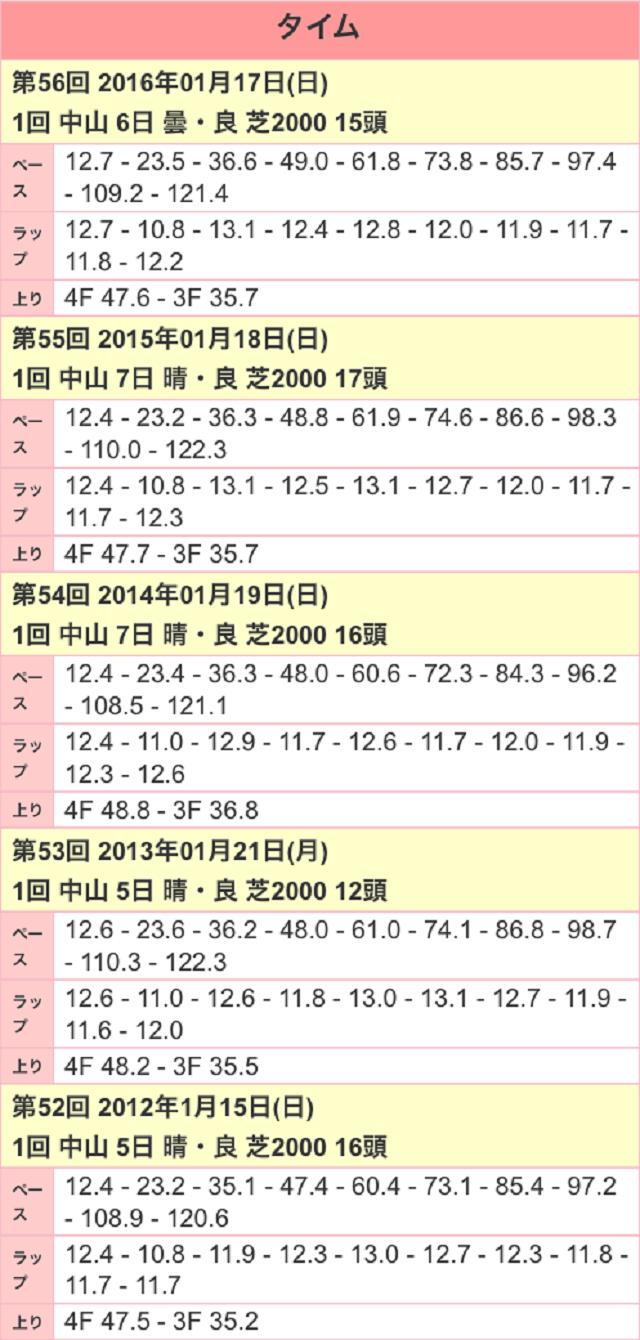 京成杯2017ラップ