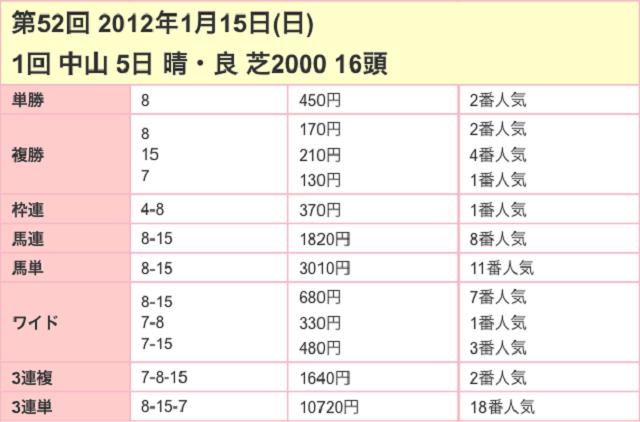 京成杯2017配当03