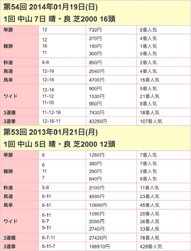 京成杯2017配当02
