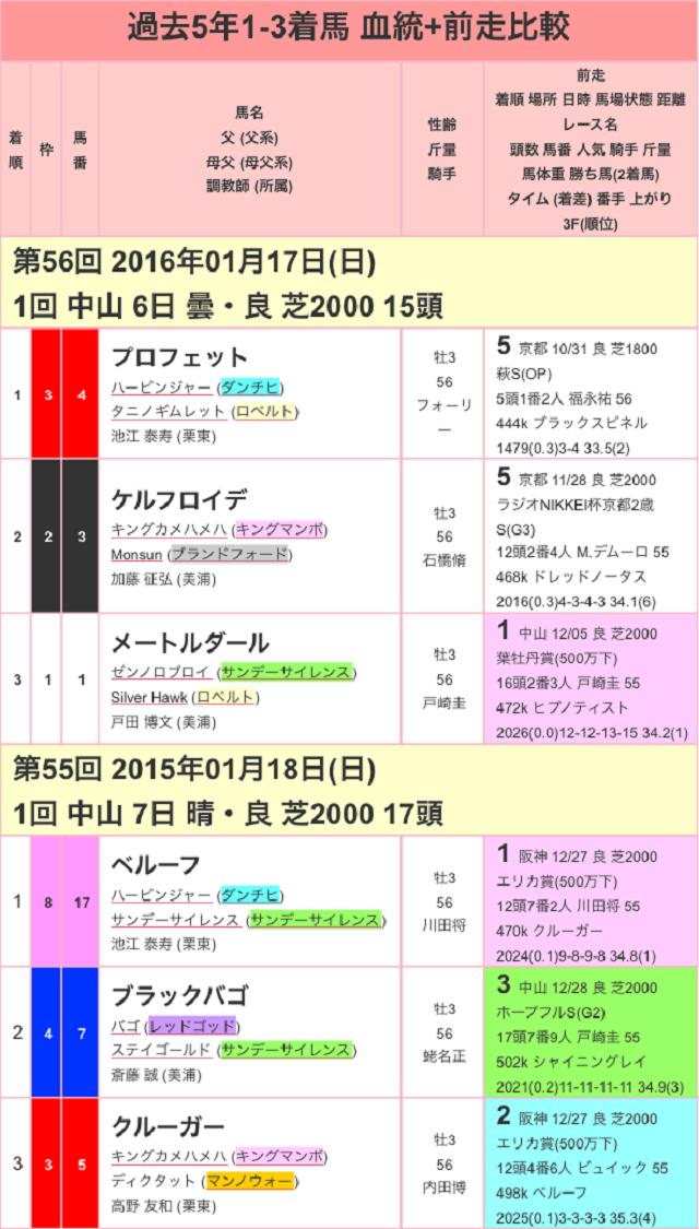 京成杯2017過去01