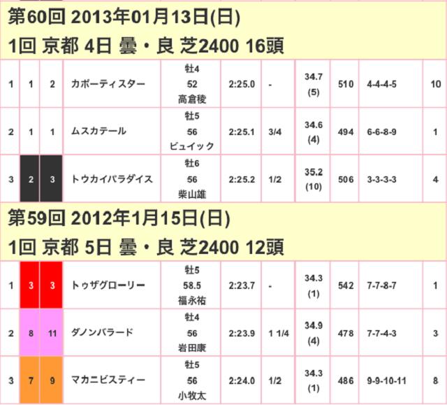 日経新春杯2017競争成績02