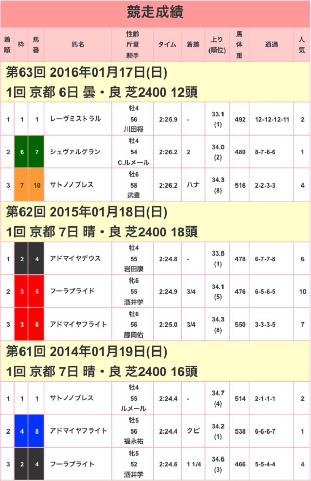 日経新春杯2017競争成績01