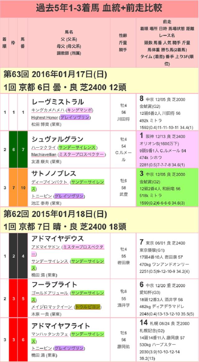 日経新春杯2017過去01