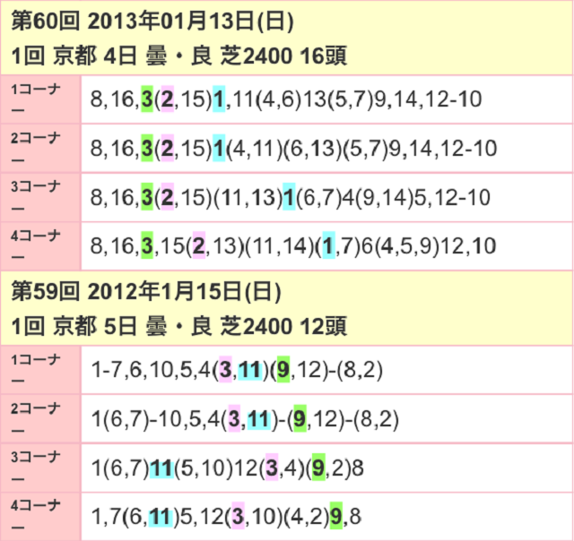 日経新春杯2017位置取り02