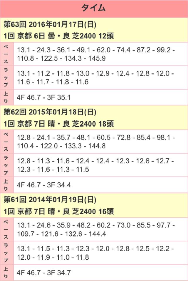 日経新春杯2017ラップ01