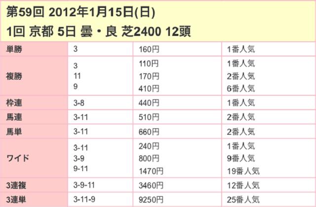 日経新春杯2017配当03