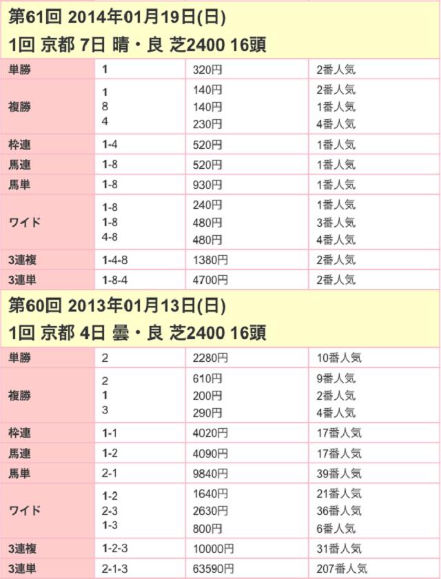 日経新春杯2017配当02
