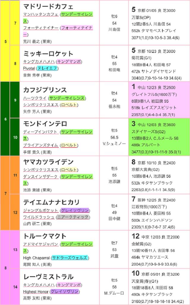 日経新春杯2017出馬表02