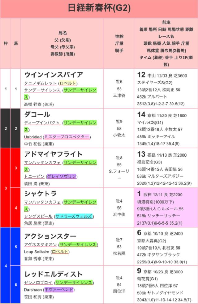 日経新春杯2017出馬表01