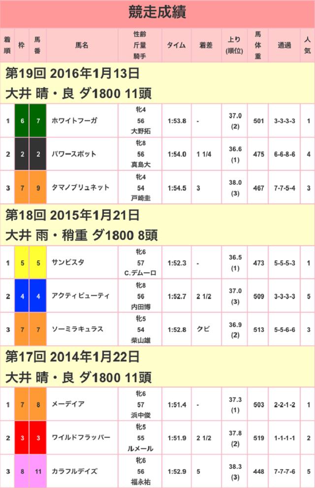 TCK女王盃2017競走成績01