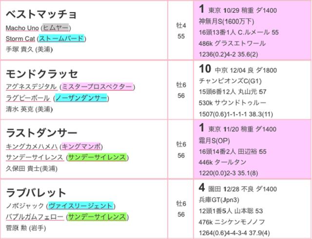 根岸ステークス2017特別登録03