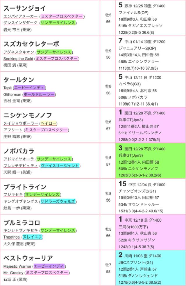 根岸ステークス2017特別登録02