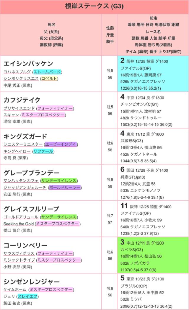 根岸ステークス2017特別登録01