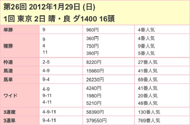 根岸ステークス2017配当03